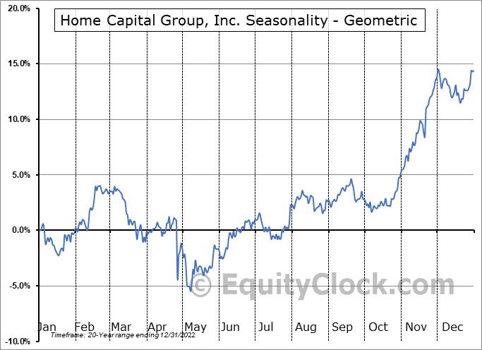 Home Capital Group, Inc. (TSE:HCG.TO) Seasonality