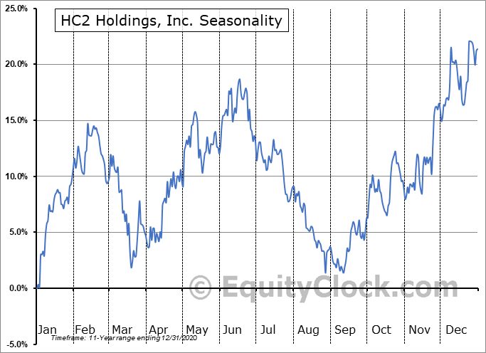 HC2 Holdings, Inc. Seasonal Chart
