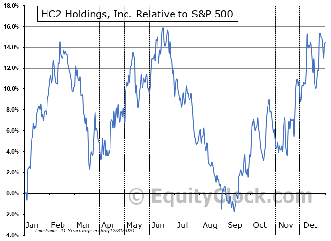 HCHC Relative to the S&P 500