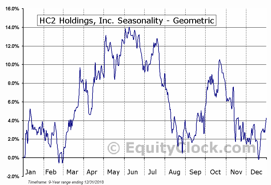 HC2 Holdings, Inc. (NYSE:HCHC) Seasonality