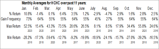 Monthly Seasonal HC2 Holdings, Inc. (NYSE:HCHC)