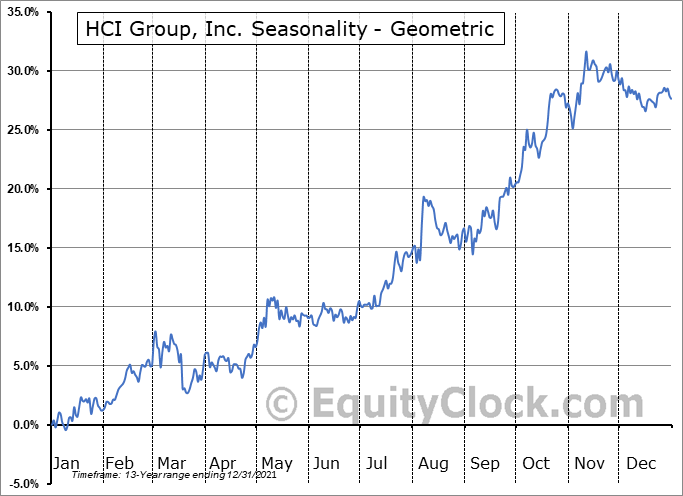 HCI Group, Inc. (NYSE:HCI) Seasonality