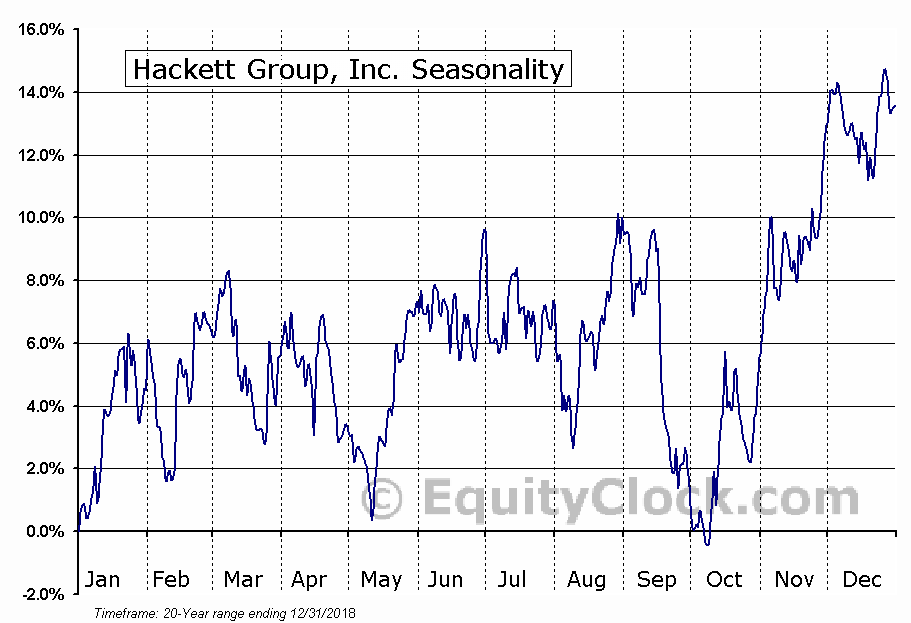 The Hackett Group, Inc. (HCKT) Seasonal Chart