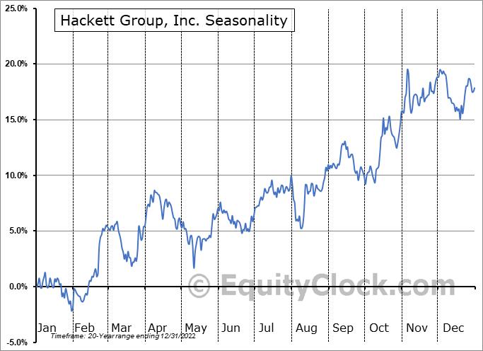 Hackett Group, Inc. (NASD:HCKT) Seasonality
