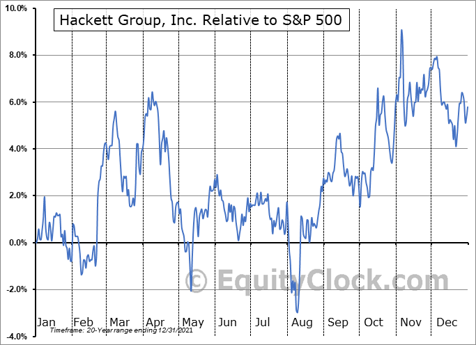 HCKT Relative to the S&P 500