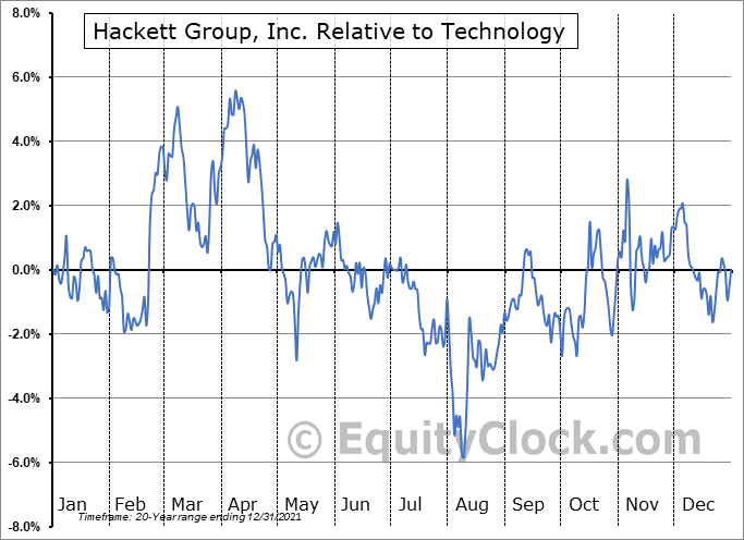 HCKT Relative to the Sector