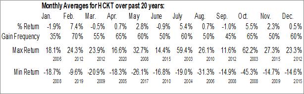 Monthly Seasonal Hackett Group, Inc. (NASD:HCKT)