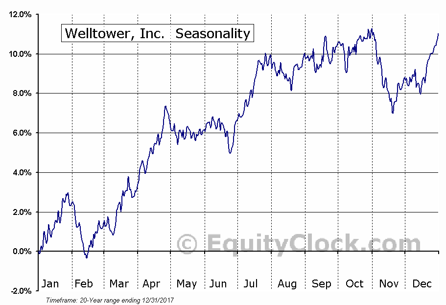 Welltower, Inc. (NYSE:HCN) Seasonal Chart