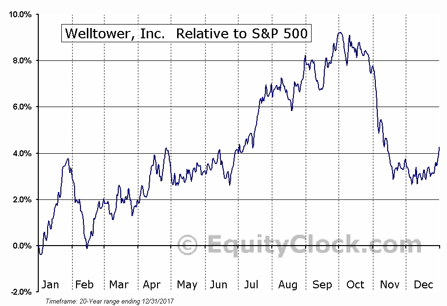 HCN Relative to the S&P 500