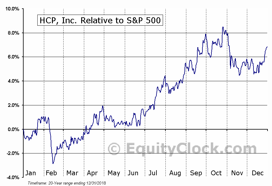 HCP Relative to the S&P 500
