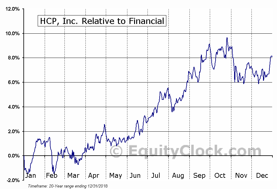 HCP Relative to the Sector