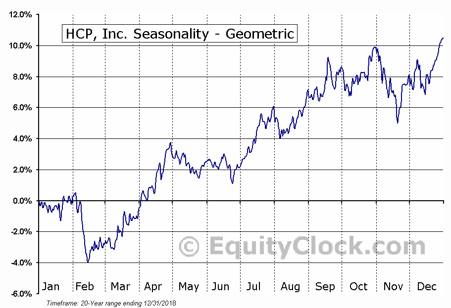 HCP, Inc. (NYSE:HCP) Seasonality