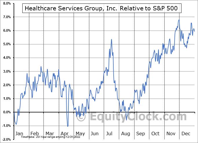 HCSG Relative to the S&P 500