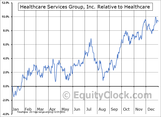 HCSG Relative to the Sector