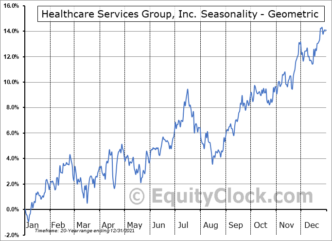 Healthcare Services Group, Inc. (NASD:HCSG) Seasonality