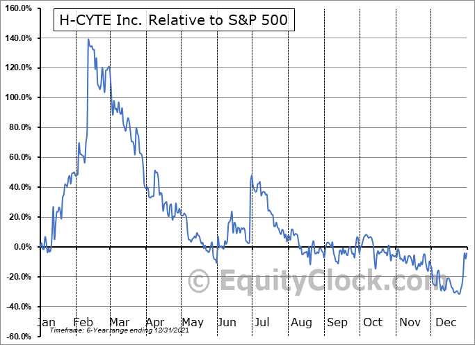HCYT Relative to the S&P 500