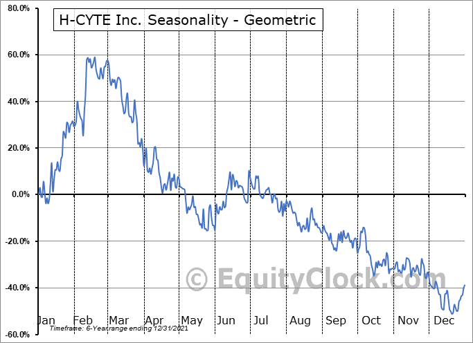 H-CYTE Inc. (OTCMKT:HCYT) Seasonality