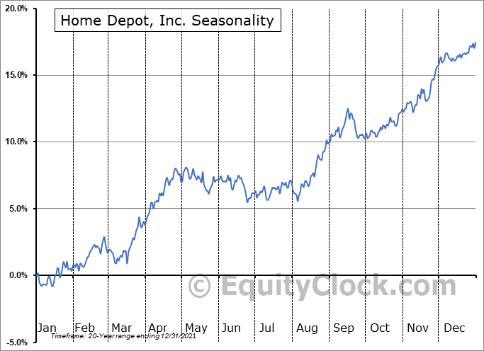 Home Depot, Inc. (NYSE:HD) Seasonality