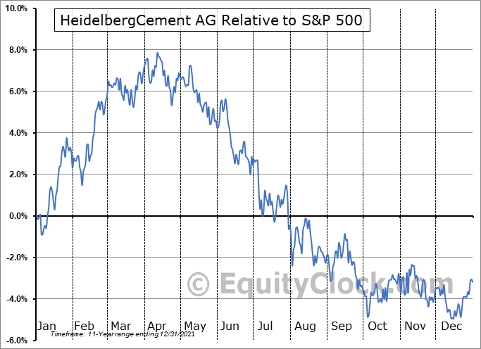 HDELY Relative to the S&P 500