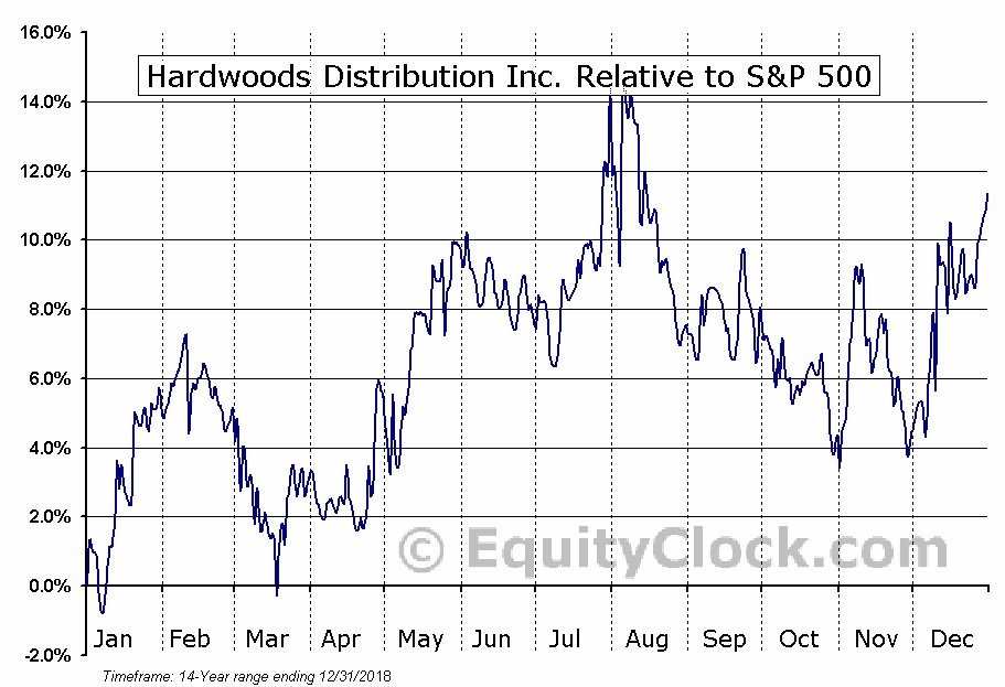 HDI.TO Relative to the S&P 500