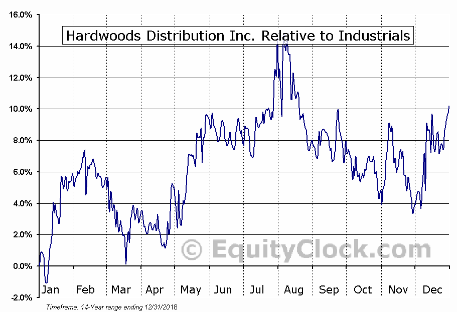 HDI.TO Relative to the Sector