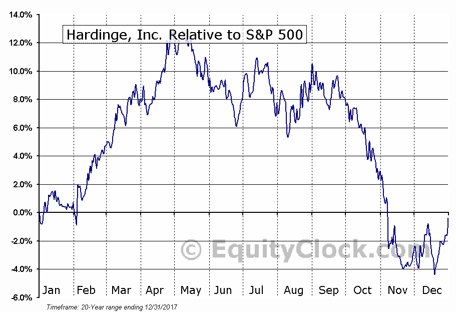 HDNG Relative to the S&P 500