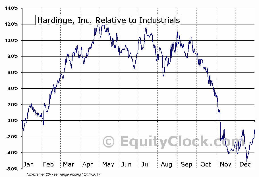 HDNG Relative to the Sector
