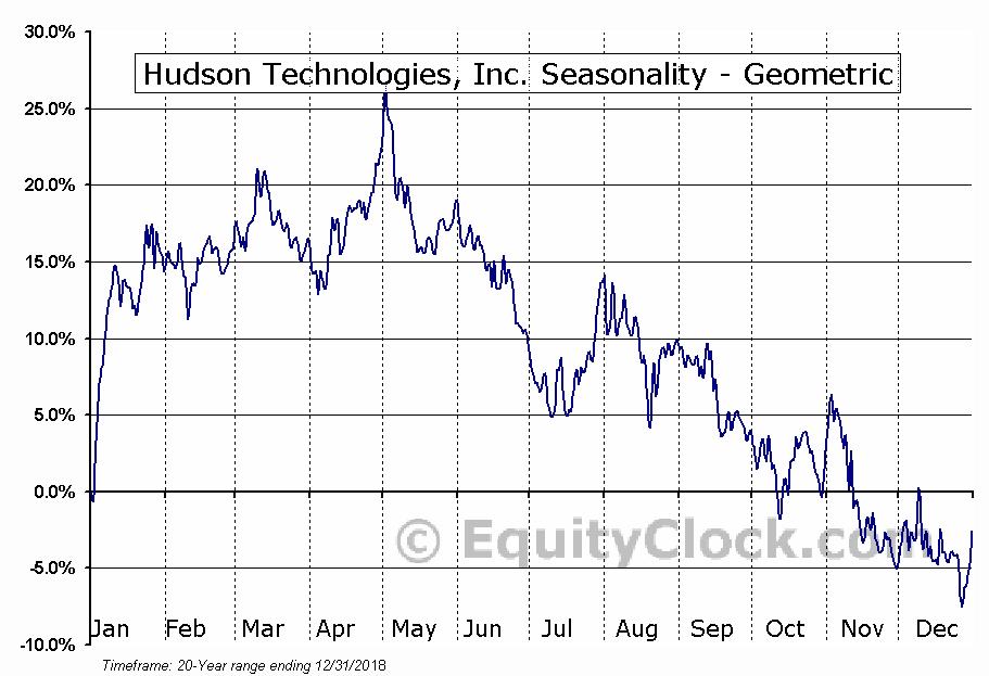 Hudson Technologies, Inc. (NASD:HDSN) Seasonality