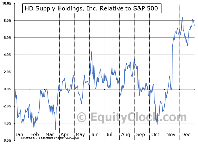 HDS Relative to the S&P 500