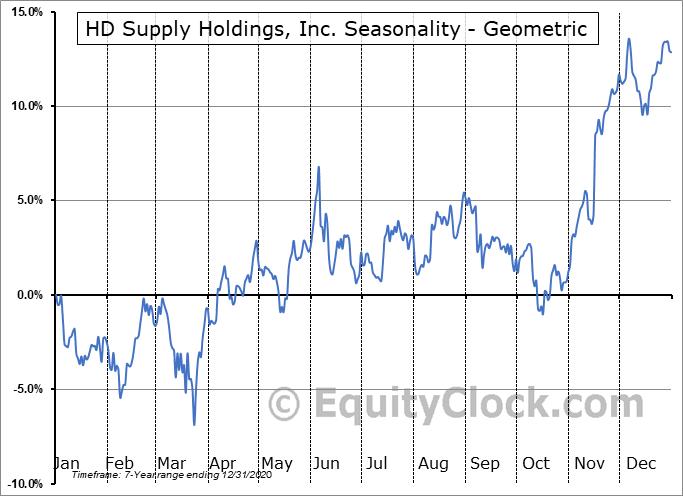 HD Supply Holdings, Inc. (NASD:HDS) Seasonality
