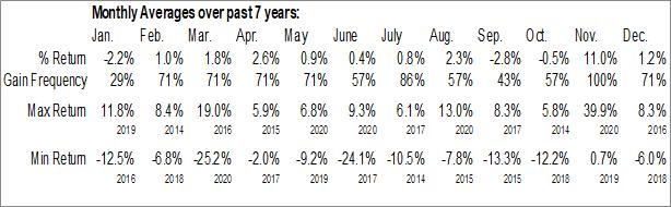Monthly Seasonal HD Supply Holdings, Inc. (NASD:HDS)