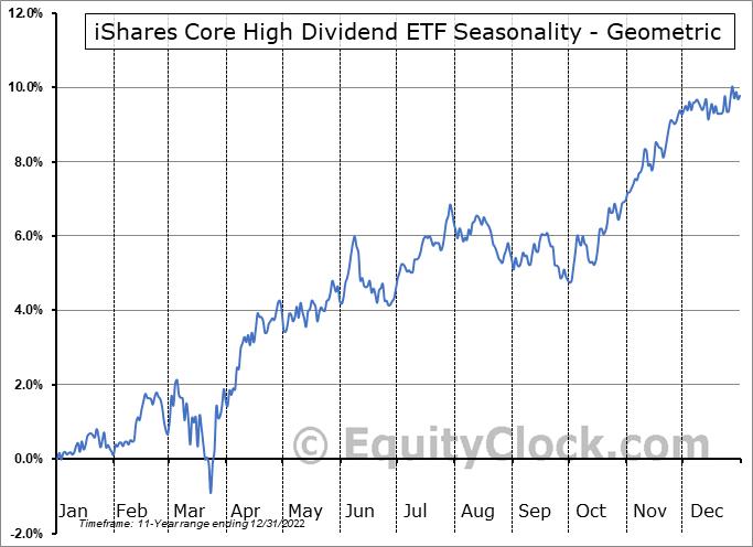 iShares Core High Dividend ETF (NYSE:HDV) Seasonality