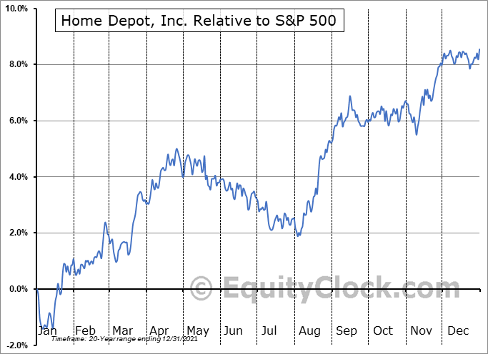 HD Relative to the S&P 500
