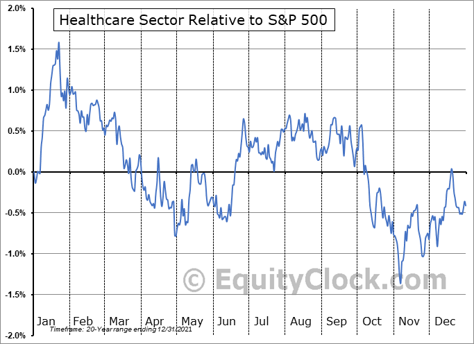 HEALTHCARE Relative to the S&P 500