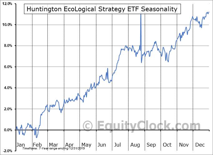 Huntington EcoLogical Strategy ETF (AMEX:HECO) Seasonality