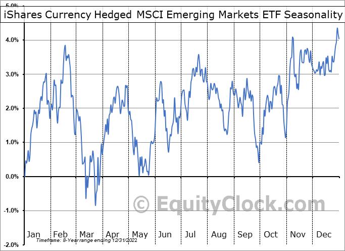 iShares Currency Hedged MSCI Emerging Markets ETF (AMEX:HEEM) Seasonality