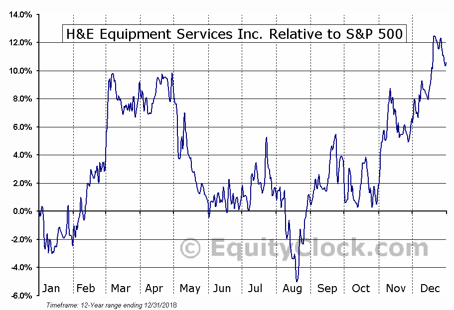 HEES Relative to the S&P 500
