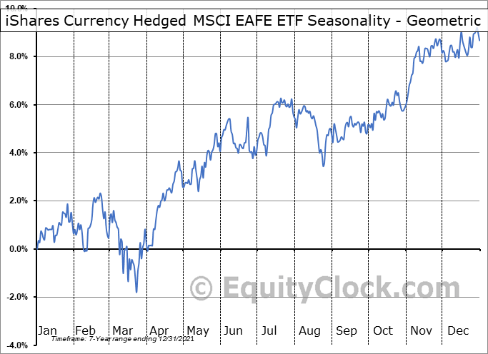 iShares Currency Hedged MSCI EAFE ETF (AMEX:HEFA) Seasonality