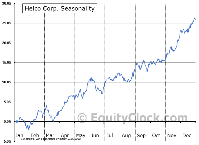 Heico Corp. (NYSE:HEI/A) Seasonality