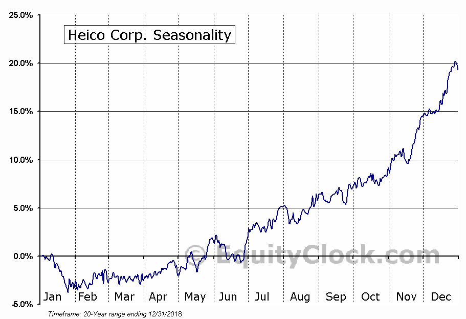 Heico Corporation (HEI) Seasonal Chart