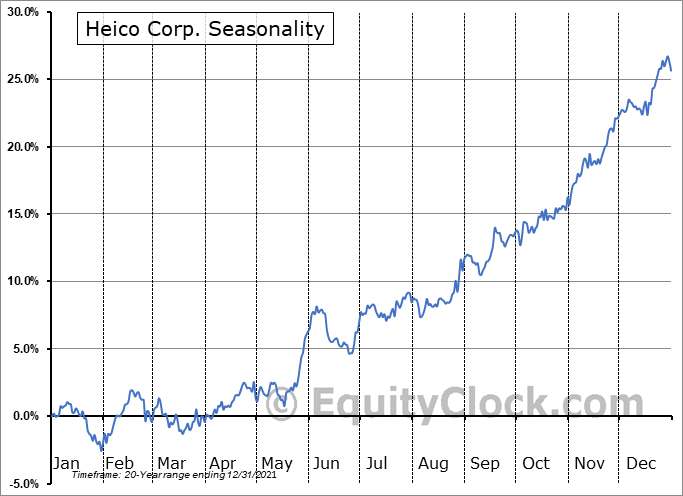 Heico Corporation Seasonal Chart