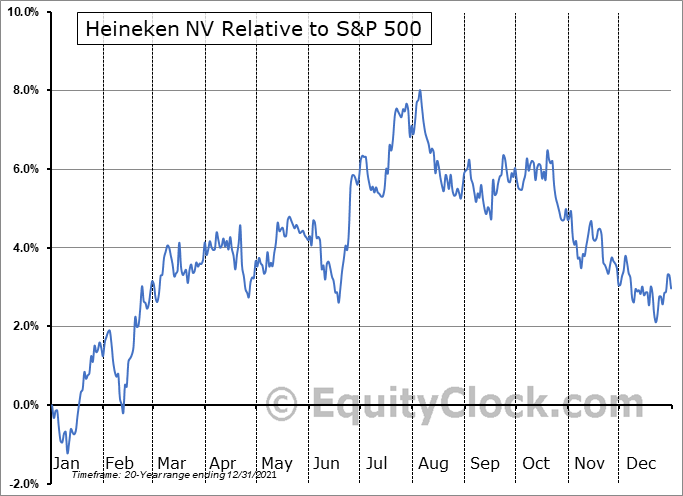 HEINY Relative to the S&P 500