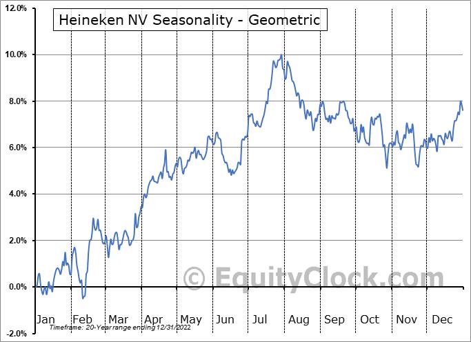 Heineken NV (OTCMKT:HEINY) Seasonality