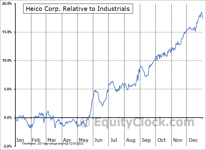 HEI Relative to the Sector