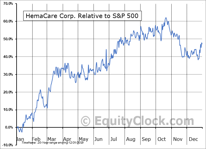 HEMA Relative to the S&P 500