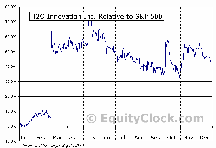 HEO.V Relative to the S&P 500