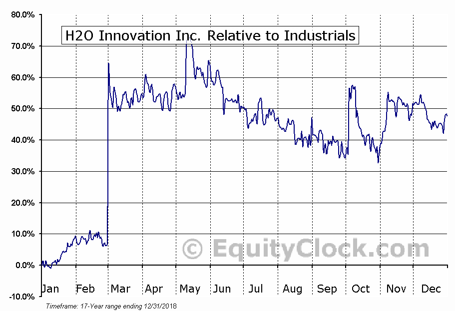 HEO.V Relative to the Sector