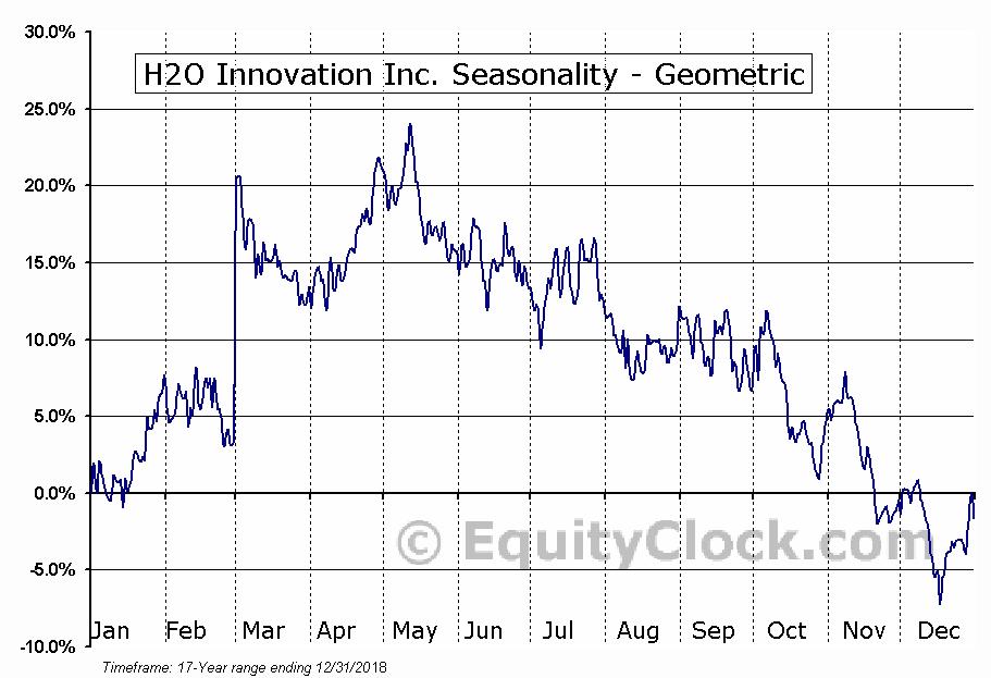 H2O Innovation Inc. (TSXV:HEO.V) Seasonality