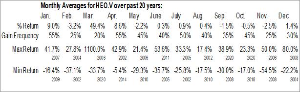 Monthly Seasonal H2O Innovation Inc. (TSXV:HEO.V)