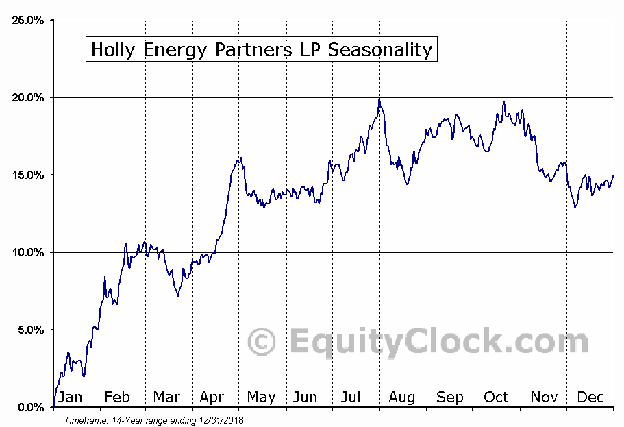 Holly Energy Partners, L.P. (HEP) Seasonal Chart